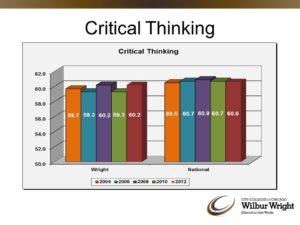 CAAP.Critical Thinking